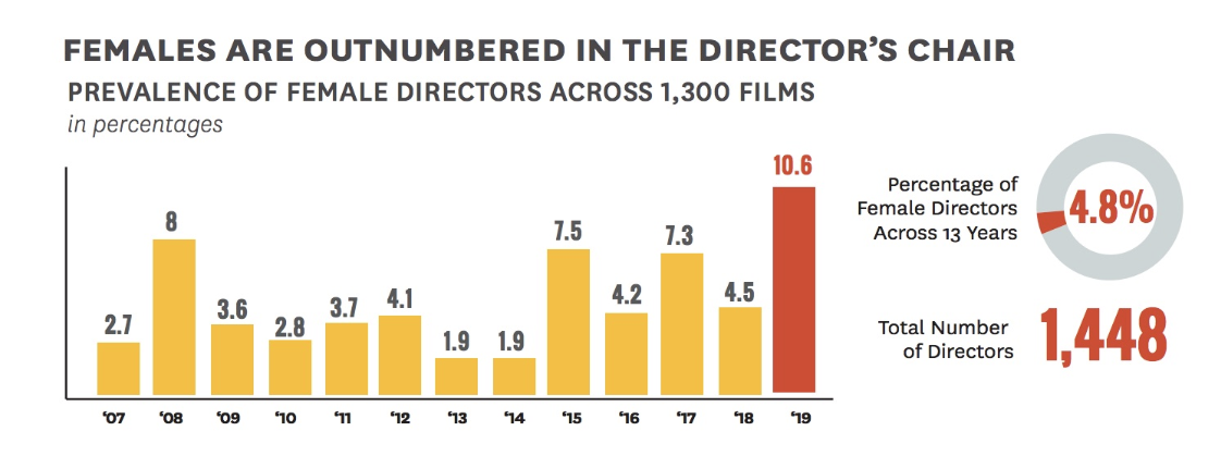 diversity-inclusion-directors-female-films-stats