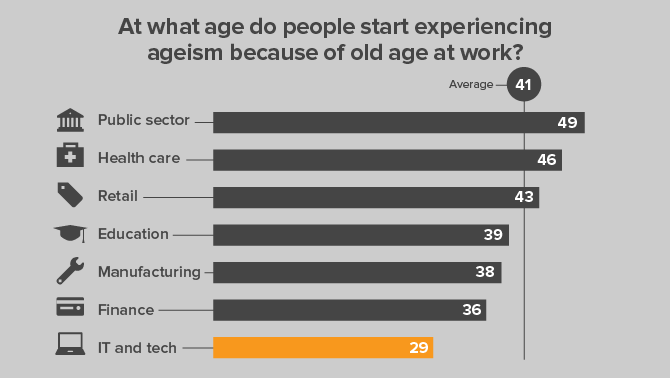 ageism-tech-it-industries-graph